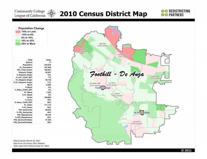 Foothill-De Anza CCD | Redistricting Partners on